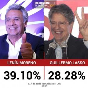 07h59: Con el escrutinio de 87,6% de actas: Moreno 39,11%; Lasso 28,28%